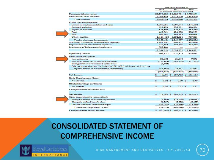 Consolidated Statement of comprehensive