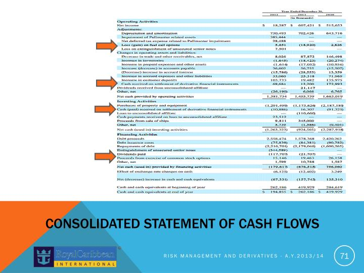 Consolidated statement of CASH
