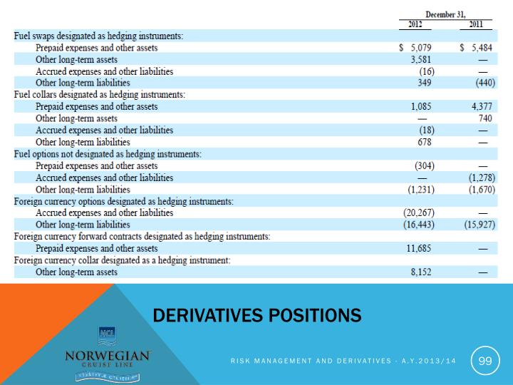 Derivatives positions