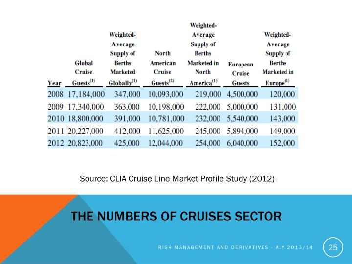 The numbers of cruises sector