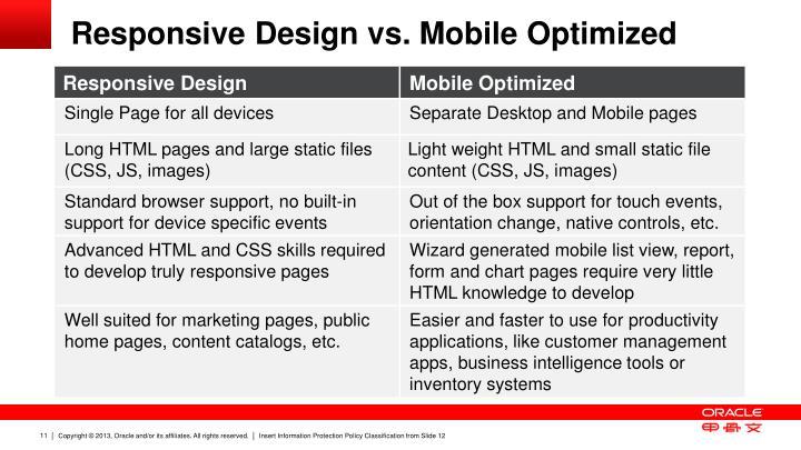 Responsive Design vs.