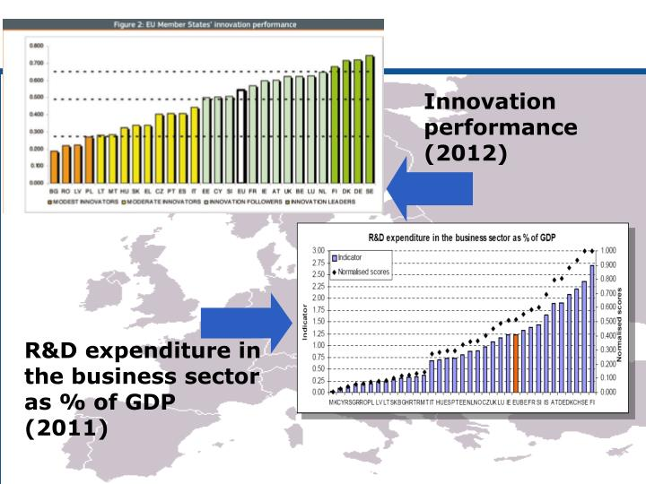 Innovation performance (2012)