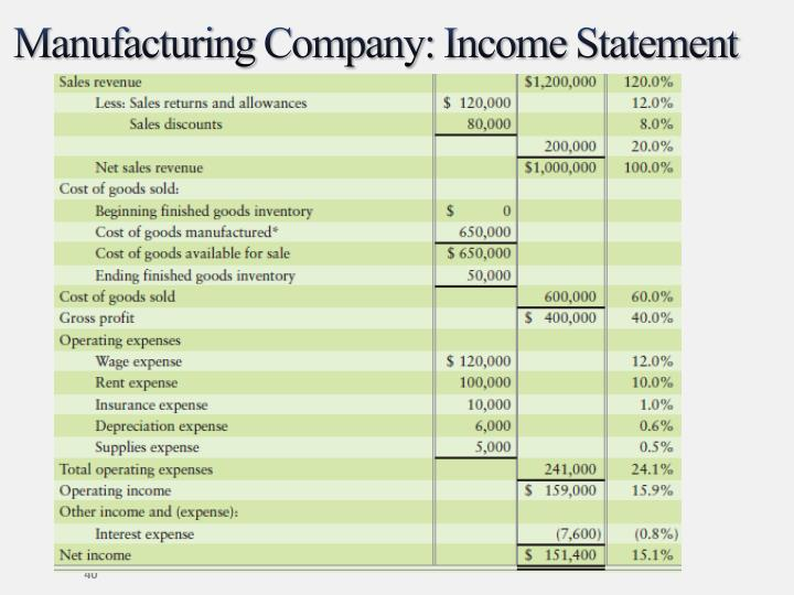 an analysis of the riordan manufacturing and the income statement by general ledger Financial statements for manufacturing businesses regarding the analysis and evaluation of financial statements to make since the income statement shows.