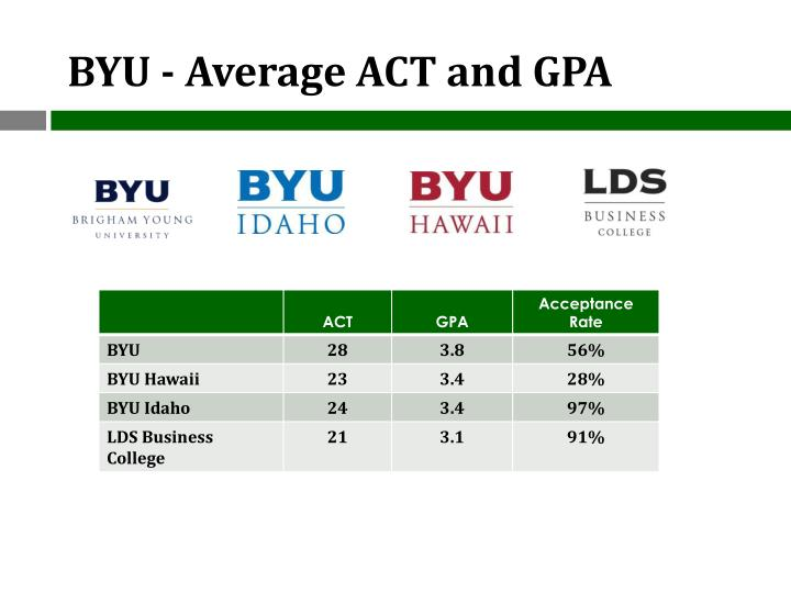 BYU - Average ACT and GPA
