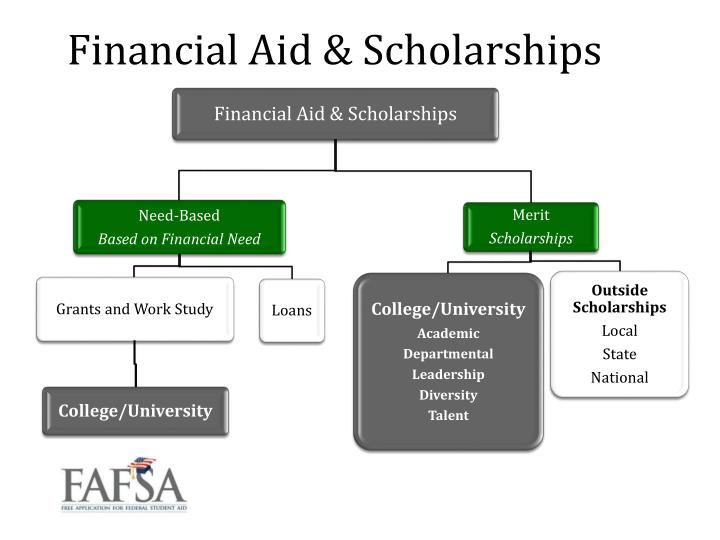 Financial Aid & Scholarships