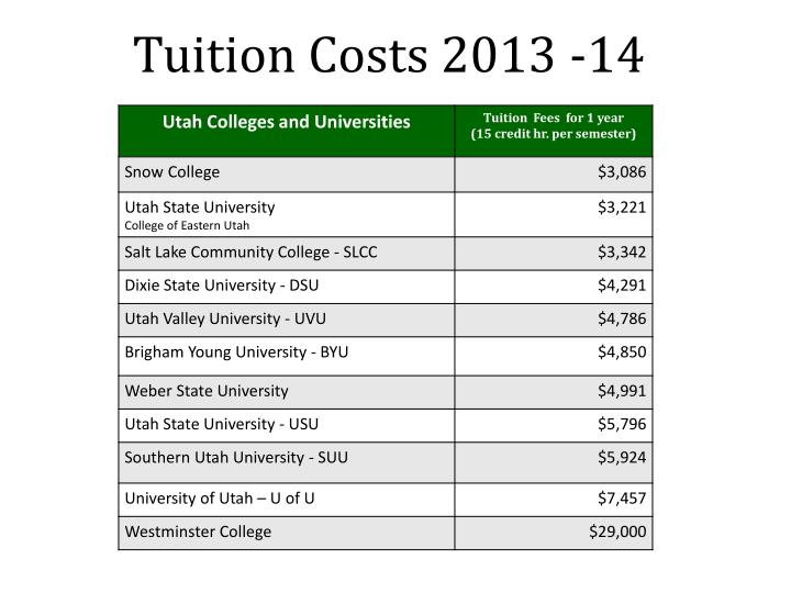 Tuition Costs 2013 -14