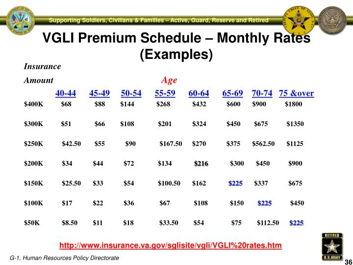VGLI Premium Schedule – Monthly Rates (Examples)