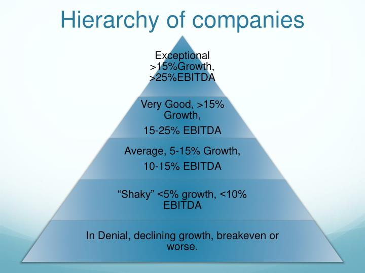 Hierarchy of companies