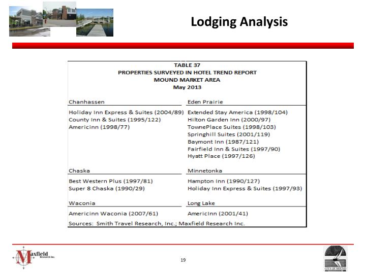 Lodging Analysis
