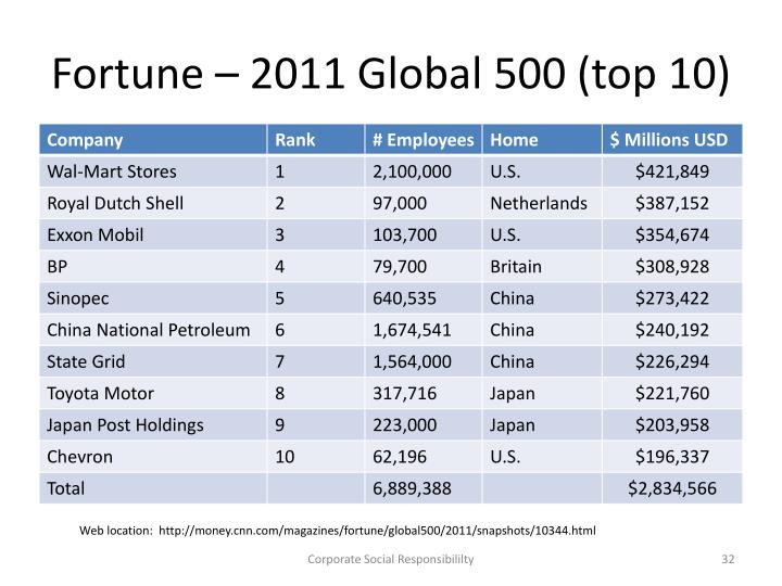 Fortune – 2011 Global 500 (top 10)