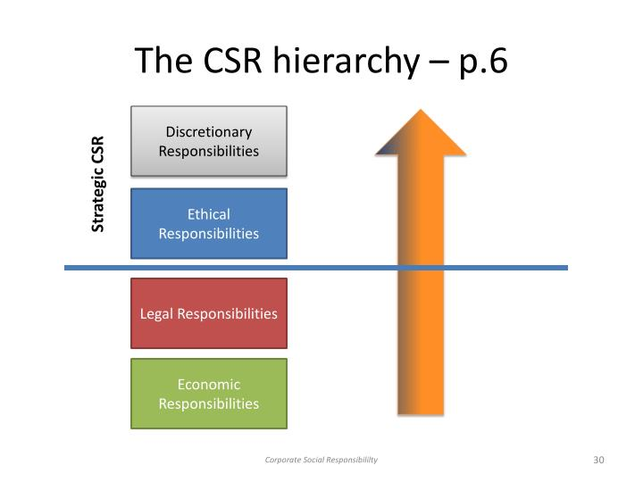 The CSR hierarchy – p.6