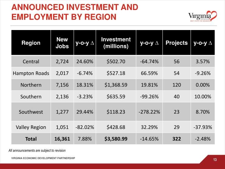 Announced investment and employment by Region