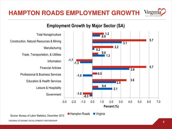 Hampton Roads Employment Growth