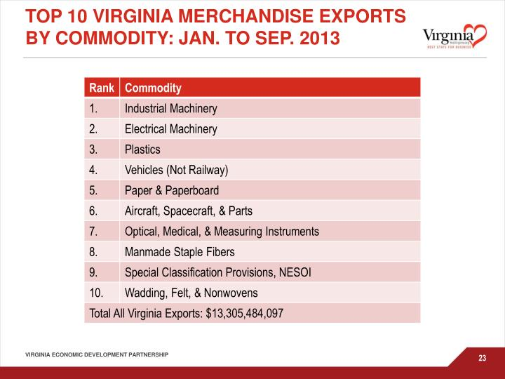 Top 10 Virginia Merchandise Exports by commodity: Jan. to Sep. 2013