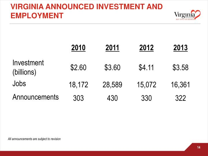 Virginia Announced investment and employment
