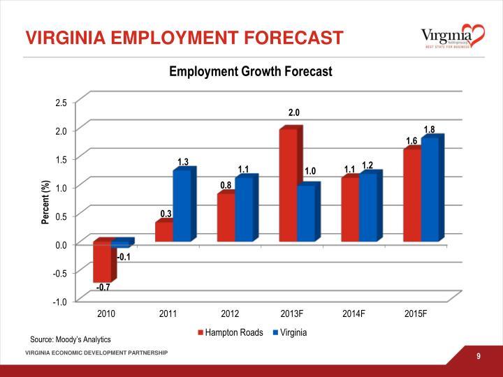 Virginia Employment Forecast
