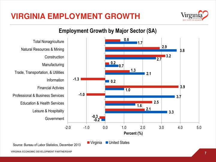 Virginia Employment Growth