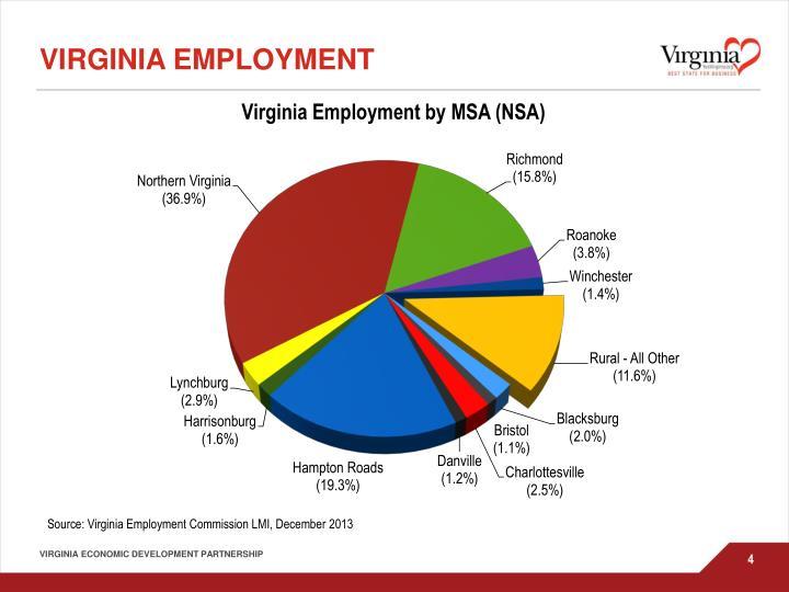 Virginia Employment