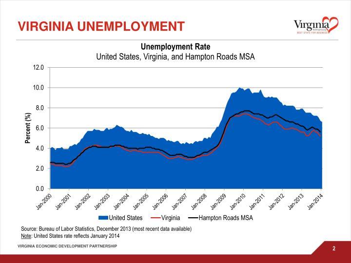 Virginia Unemployment