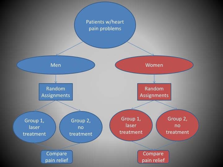 Patients w/heart pain problems