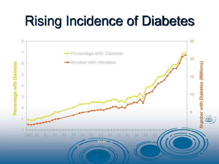 Rising incidence of diabetes