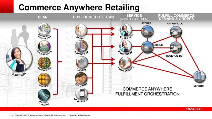Commerce Anywhere Retailing