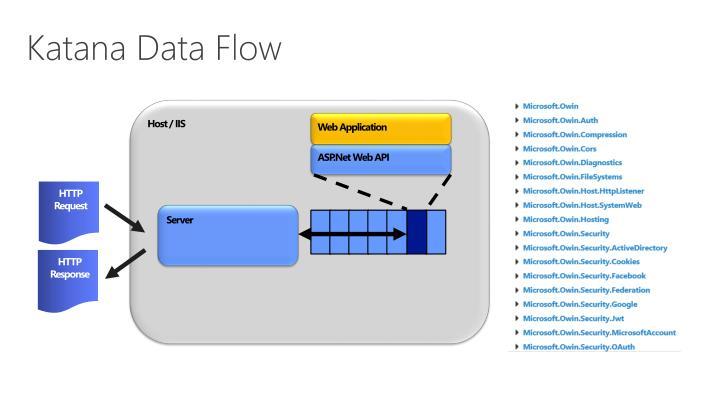 Katana Data Flow