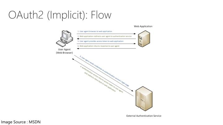 OAuth2 (Implicit): Flow