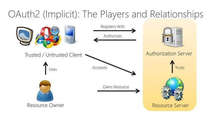 OAuth2 (Implicit): The Players and Relationships
