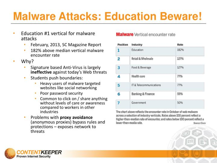 Malware Attacks: Education Beware!