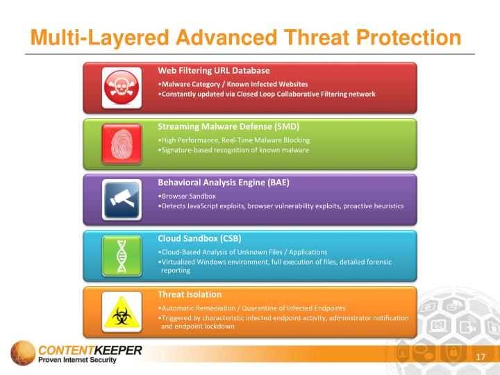 Multi-Layered Advanced Threat Protection