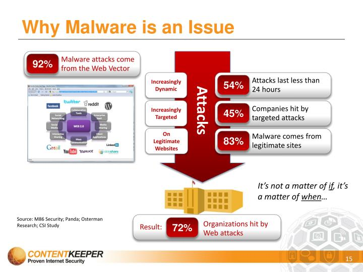 Why Malware is an Issue