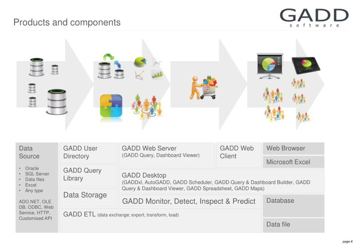 Products and components