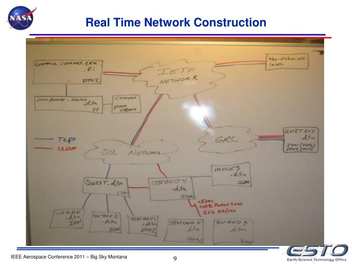 Real Time Network Construction