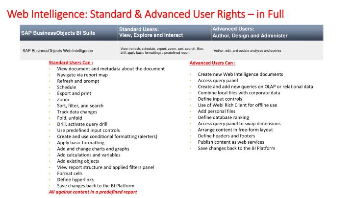web intelligence standard advanced user rights in full