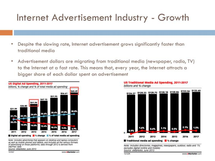 Internet Advertisement Industry - Growth