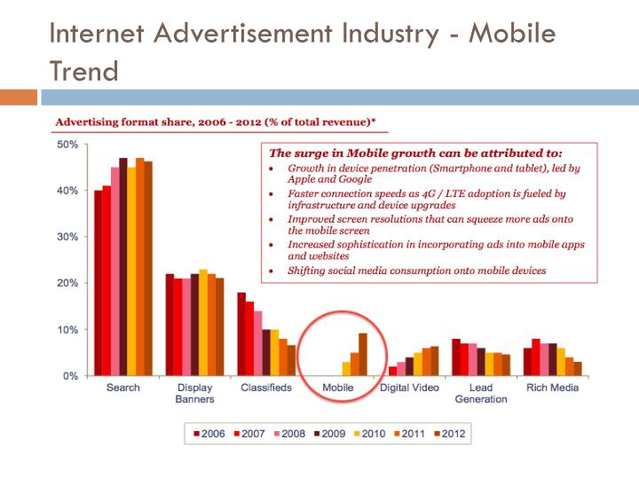 Internet Advertisement Industry -