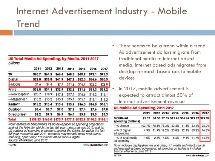 Internet Advertisement Industry - Mobile Trend