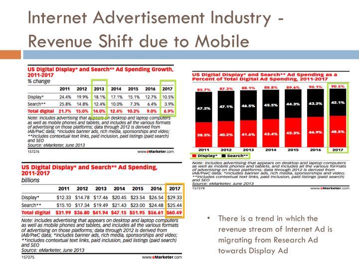 Internet Advertisement Industry