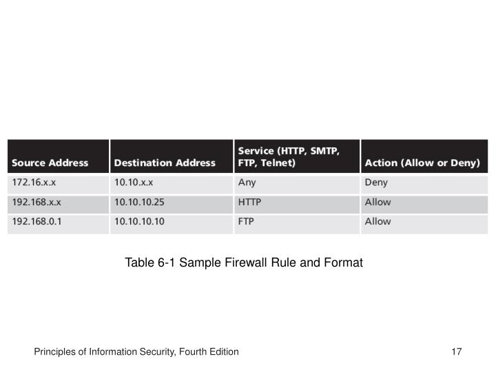 Table 6-1 Sample Firewall Rule and Format