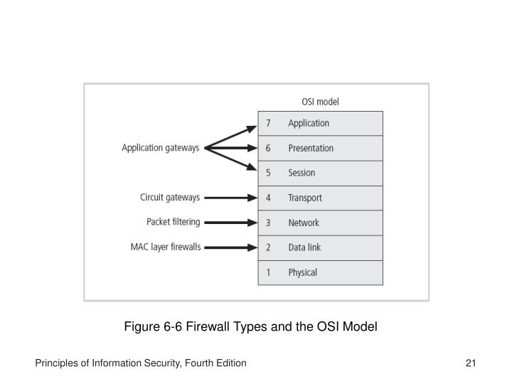Figure 6-6 Firewall Types and the OSI Model