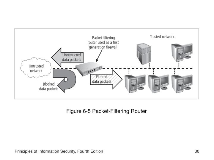 Figure 6-5 Packet-Filtering Router