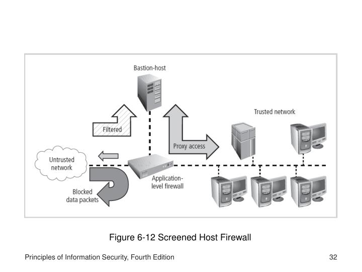 Figure 6-12 Screened Host Firewall