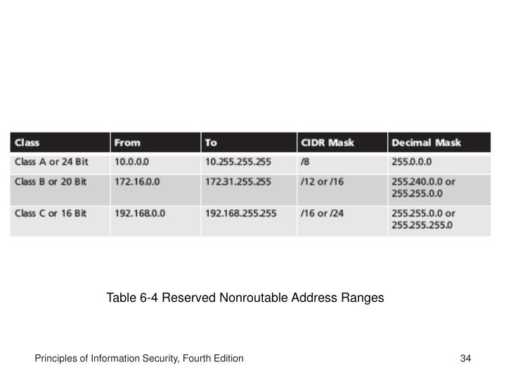 Table 6-4 Reserved Nonroutable Address Ranges