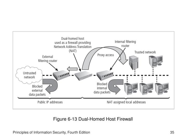 Figure 6-13 Dual-Homed Host Firewall