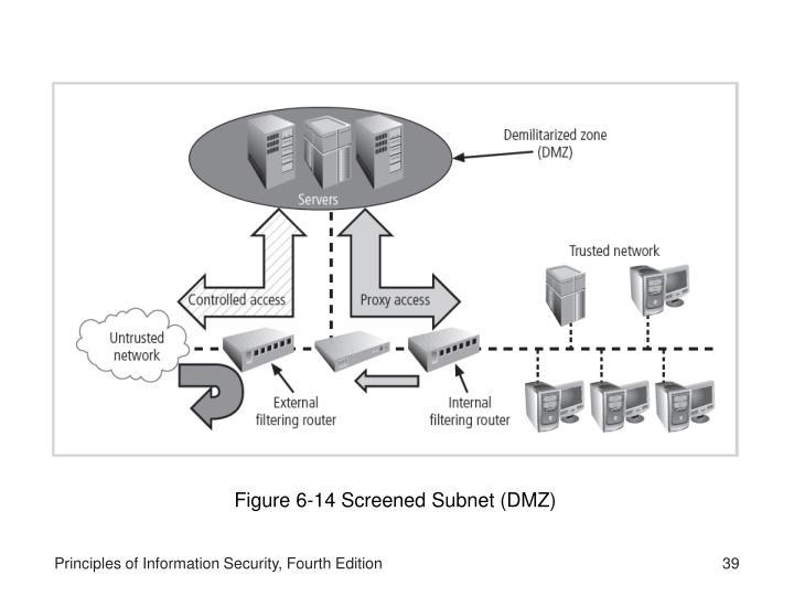 Figure 6-14 Screened Subnet (DMZ)