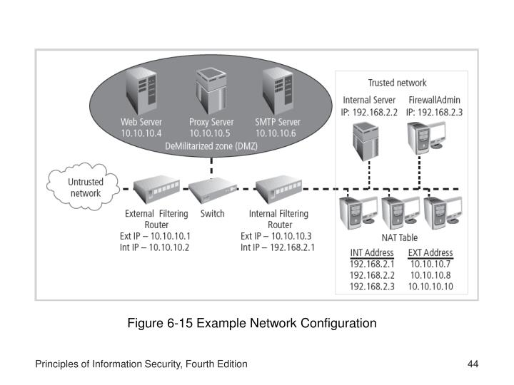 Figure 6-15 Example Network Configuration