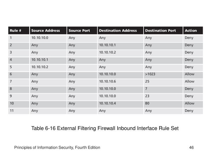 Table 6-16 External Filtering Firewall Inbound Interface Rule Set