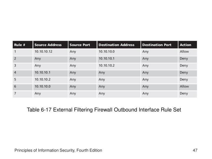 Table 6-17 External Filtering Firewall Outbound Interface Rule Set