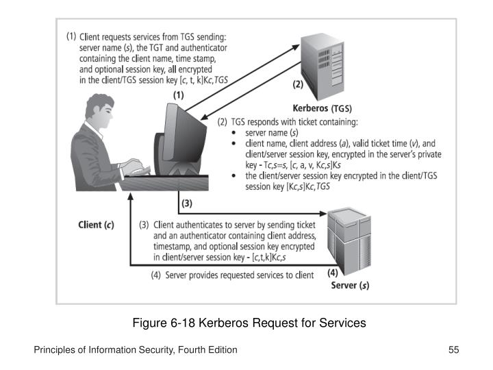 Figure 6-18 Kerberos Request for Services